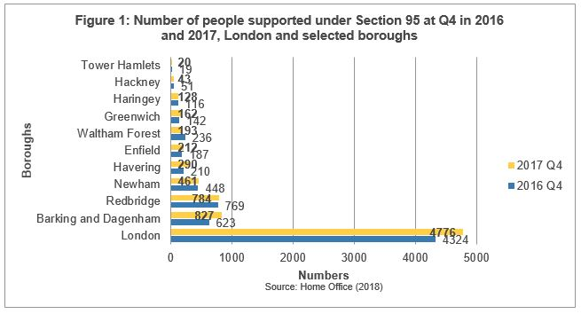 Number of people supported under section 95 at Q4 in 2016 and 2017, London and selected boroughs