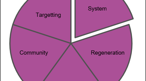 Place based systems change