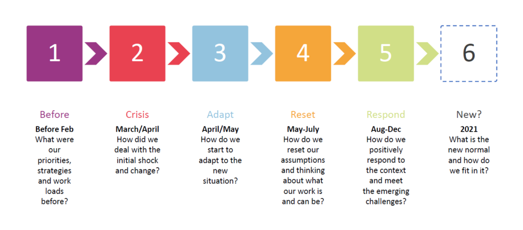 a six step plan for recovery from Covid 1. Before 2. Crisis 3. Adapt 4. Reset 5. Response. 6. New normal