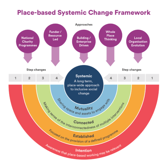 Framework-for-PBSC