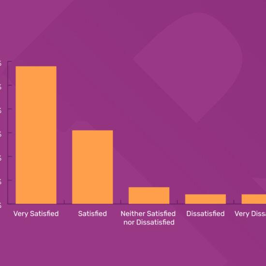 Customer satisfaction bar graph
