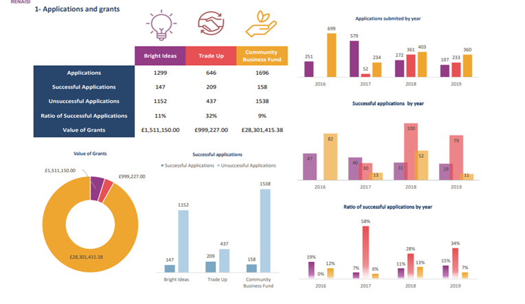 Visualisation featuring data about Power to Change grants